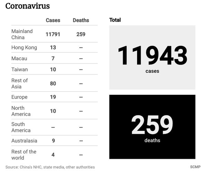 Viêm phổi Vũ Hán: Cả thế giới đã có 259 người tử vong - Ảnh 5.