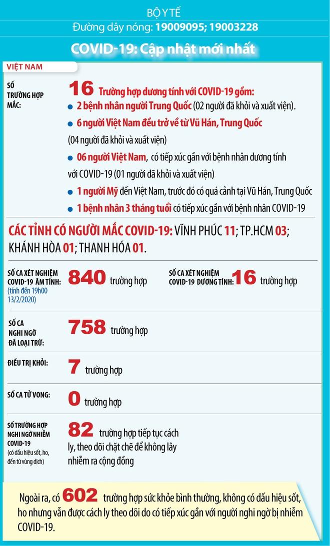 Diễn biến dịch Covid-19 tại Việt Nam: Số ca xét nghiệm âm tính là 840 trường hợp - Ảnh 2.