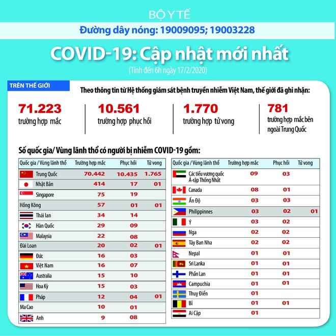Diễn biến dịch Covid-19 tại Việt Nam: 1.078 ca xét nghiệm âm tính - Ảnh 3.