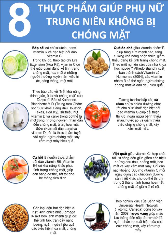8 thực phẩm người hay bị chóng mặt nên dùng - Ảnh 1.