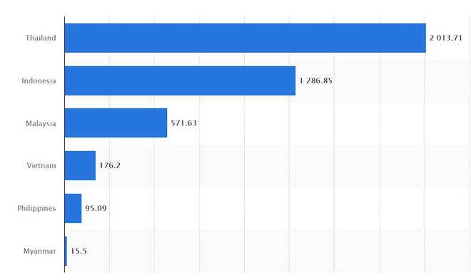 Sản xuất ô tô Việt Nam bằng 1/8 Thái Lan và 1/5 Indonesia - Ảnh 1.