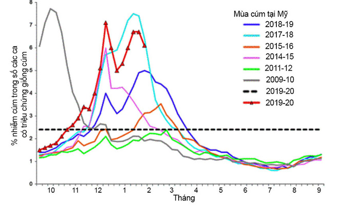 """Chuyện kể từ phòng thí nghiệm nghiên cứu virus cúm: Những đặc tính kỳ lạ của """"con cúm - Ảnh 2."""