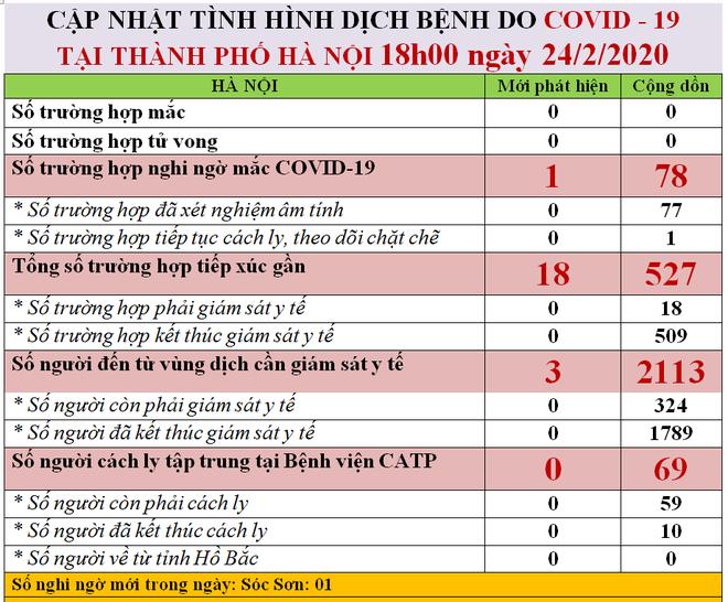 Hà Nội phát hiện 1 trường hợp nghi nhiễm Covid-19 tại Sóc Sơn - Ảnh 1.