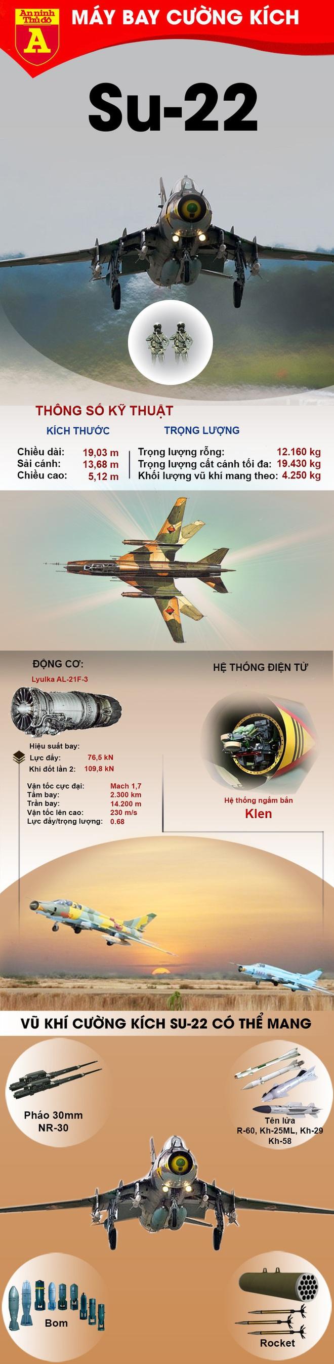 Đôi cánh ma thuật Su-22 gieo rắc kinh hoàng cho phiến quân thân Thổ Nhĩ Kỳ - ảnh 1