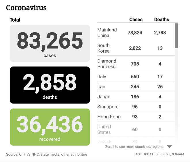 Covid-19: Hàn Quốc vượt 2.000 ca nhiễm, Italy tăng lên 650 ca; Mỹ tính dùng bộ luật thời chiến tranh Triều Tiên - Ảnh 2.