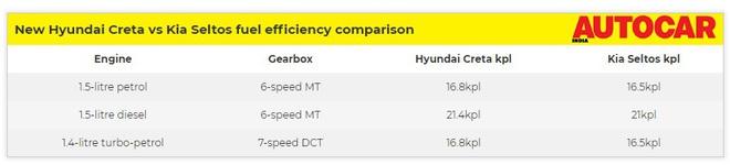 Thông tin chi tiết về động cơ của chiếc SUV Hyundai Creta giá 300 triệu đồng - Ảnh 1.