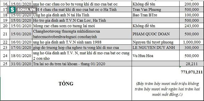 Danh sách ủng hộ Quỹ Tấm Lòng Thiện tháng 01/2020 - Ảnh 2.