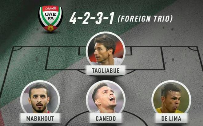 """Sau Malaysia, đến lượt UAE nhập tịch """"khẩn cấp"""" cầu thủ châu Mỹ với hy vọng lật đổ Việt Nam tại vòng loại World Cup 2020"""