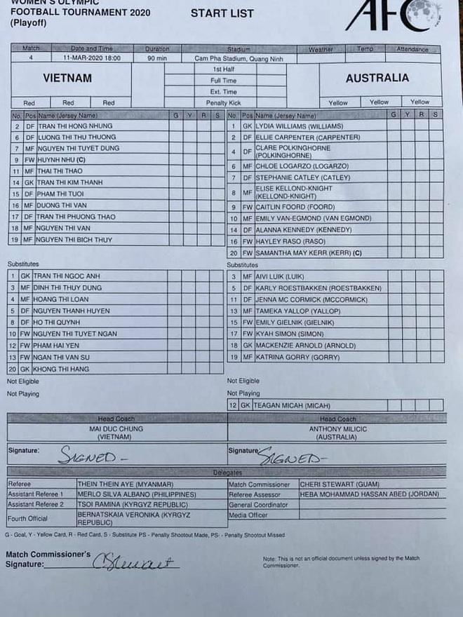 KẾT THÚC PLAY-OFF OLYMPIC 2020 Việt Nam 1-2 Australia: Huỳnh Như tỏa sáng, ghi bàn thắng quý như vàng - Ảnh 1.