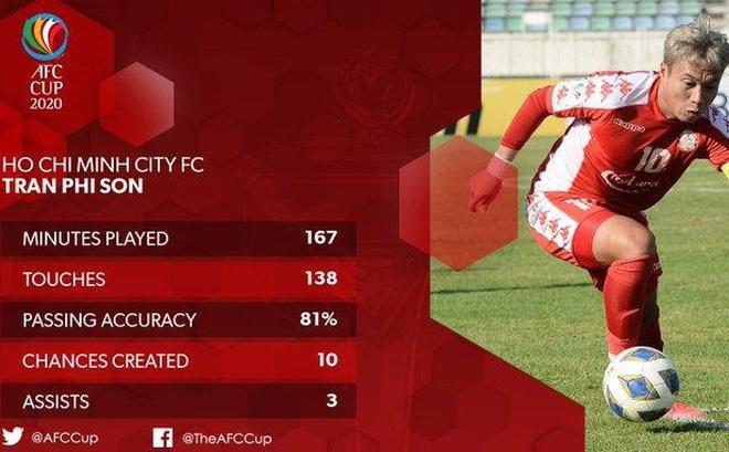 Phi Sơn lọt top 5 cầu thủ hay nhất AFC Cup 2 trận đầu