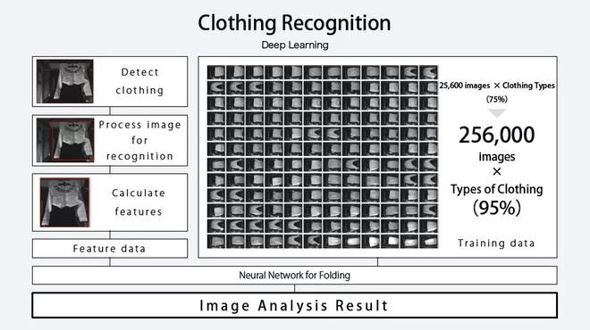 Chị em giải phóng sức lao động thôi: Máy gấp quần áo tự động có thể xử hàng chục bộ đồ trong 5 phút - Ảnh 4.