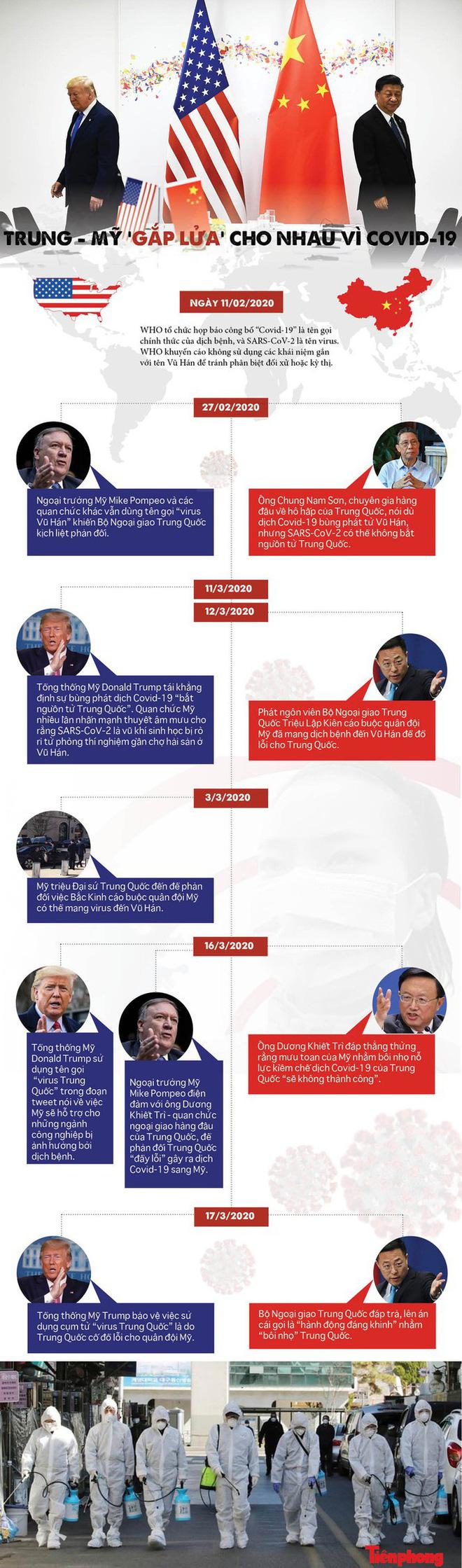 Ông Trump đổi giọng, thôi gọi tên virus Trung Quốc - Ảnh 3.