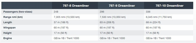 Boeing 787 Dreamliner đưa kiều bào VN về nước giữa dịch Covid-19 hiện đại như thế nào? - Ảnh 8.