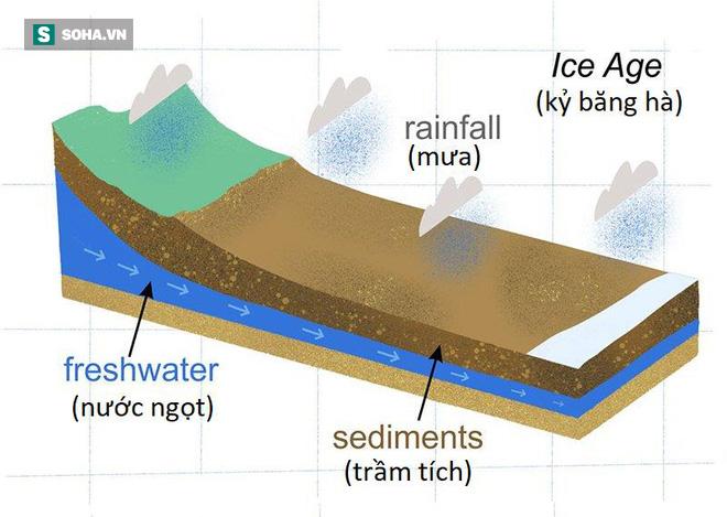 Phát hiện bể chứa nước ngọt khổng lồ nằm sâu dưới đáy biển: Rất hiếm trên Trái Đất - Ảnh 1.