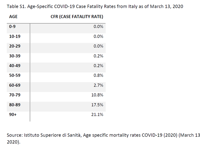 Vì sao Covid-19 bùng phát sau nhưng số ca tử vong ở Italia lại tích lũy nhanh và cao nhất thế giới? - Ảnh 1.