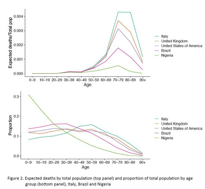 Vì sao Covid-19 bùng phát sau nhưng số ca tử vong ở Italia lại tích lũy nhanh và cao nhất thế giới? - Ảnh 3.