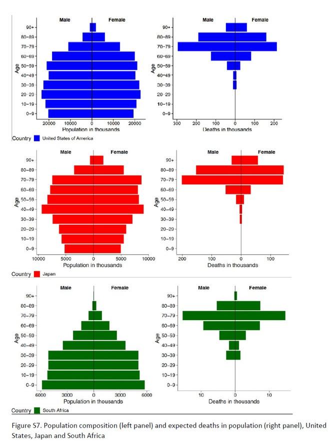 Vì sao Covid-19 bùng phát sau nhưng số ca tử vong ở Italia lại tích lũy nhanh và cao nhất thế giới? - Ảnh 4.