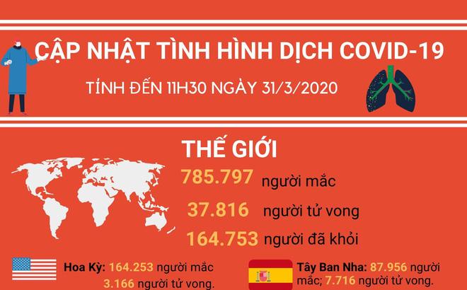 [Infographic] Thông tin mới nhất về dịch Covid-19 ngày 31/3/2020