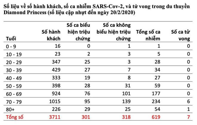 GS Nguyễn Văn Tuấn: Dữ liệu hay bậc nhất, rất quý báu về mức gây tử vong trong dịch COVID-19 - Ảnh 1.