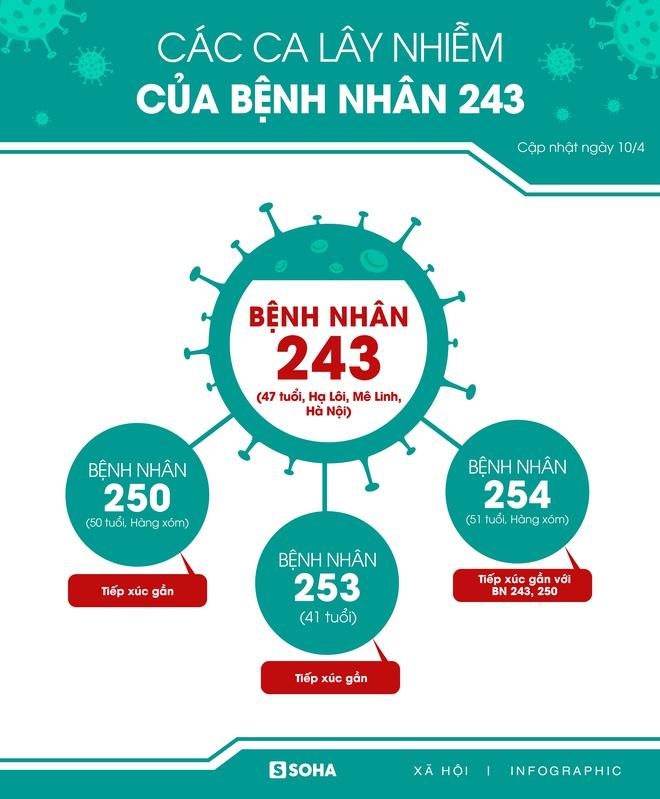 Thêm BN 149 liên tục âm tính rồi dương tính với SARS-CoV-2; cách ly toàn bộ Bệnh viện Thận Hà Nội - Ảnh 2.