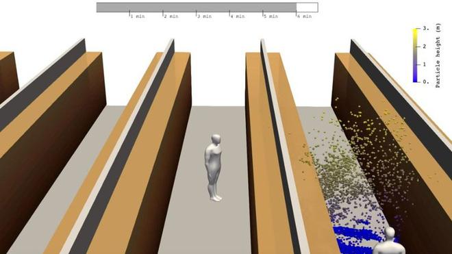 Mô hình 3D tiết lộ thực tế đáng sợ cách SARS-COV-2 lây lan trong siêu thị - Ảnh 2.