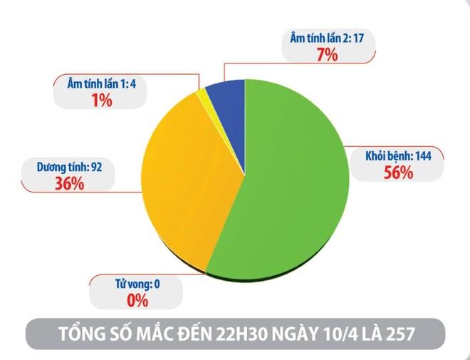 Việt Nam có 257 ca mắc, đã điều trị khỏi cho 144 trường hợp; Đánh công an khi bị lập biên bản bán cà phê trong mùa dịch - Ảnh 1.