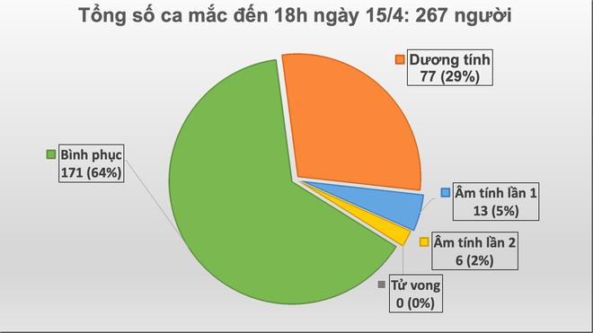 Dịch Covid-19 ngày 15/4: Hơn 50% trường hợp nhiễm Covid-19 được phát hiện không có triệu chứng; TP HCM, Hà Nội cách ly xã hội đến 22/4 - Ảnh 1.