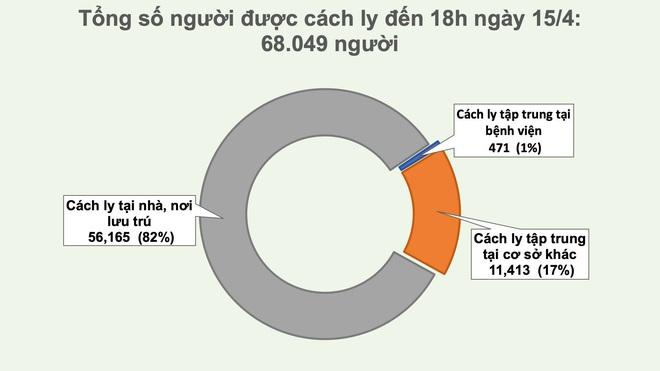 Dịch Covid-19 ngày 15/4: Hơn 50% trường hợp nhiễm Covid-19 được phát hiện không có triệu chứng; TP HCM, Hà Nội cách ly xã hội đến 22/4 - Ảnh 3.