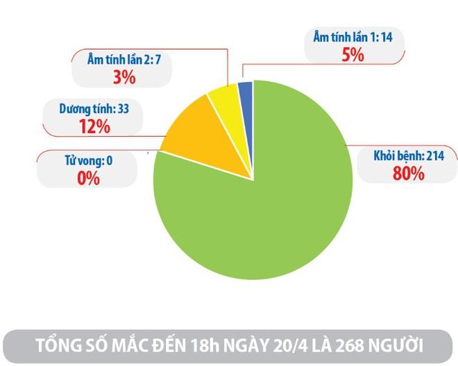 Hà Nội vẫn hạn chế tập trung đông người, ngừa nguy cơ lây nhiễm; Việt Nam có 214 bệnh nhân mắc COVID-19 được công bố khỏi bệnh - Ảnh 1.