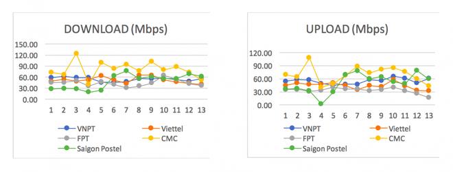 Công bố kết quả đo kiểm chất lượng Internet Việt Nam: Hóa ra đây mới là nhà mạng có dịch vụ tốt nhất - Ảnh 2.