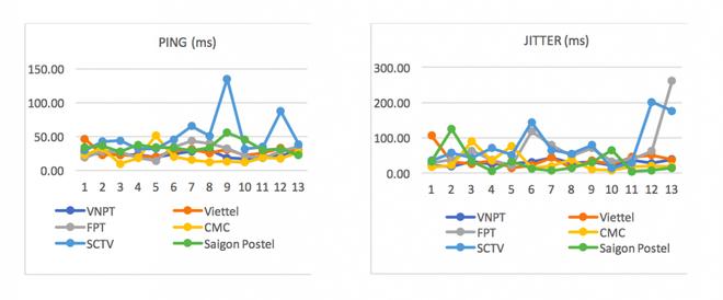 Công bố kết quả đo kiểm chất lượng Internet Việt Nam: Hóa ra đây mới là nhà mạng có dịch vụ tốt nhất - Ảnh 3.