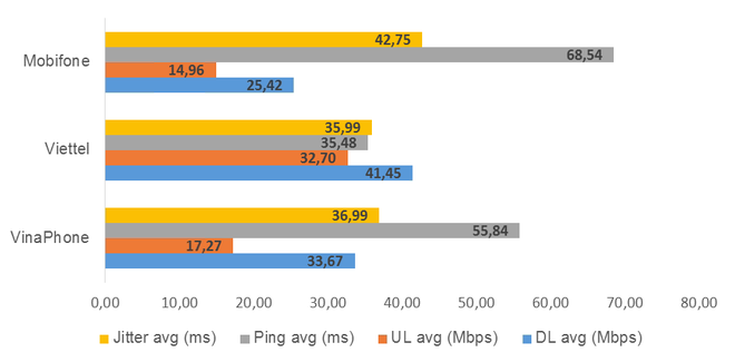Công bố kết quả đo kiểm chất lượng Internet Việt Nam: Hóa ra đây mới là nhà mạng có dịch vụ tốt nhất - Ảnh 4.