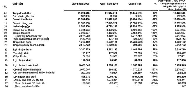 Lợi nhuận ròng của Vingroup giảm một nửa trong quí đầu năm - Ảnh 1.
