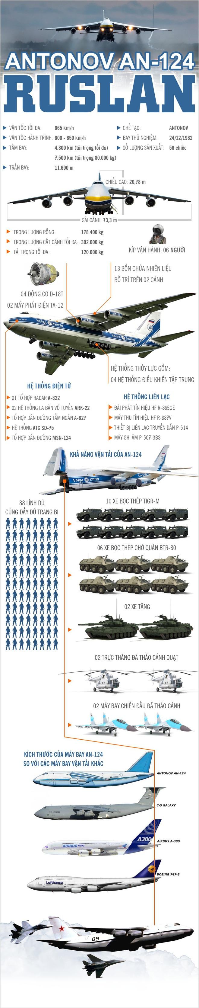 Infographic: Siêu vận tải cơ của Nga bay đi tiếp tế Mỹ chống lại COVID-19 - Ảnh 1.