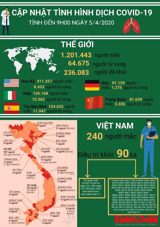 Cập nhật dịch Covid-19 ngày 5/4: Việt Nam tạm dừng ở 240 ca nhiễm; 2 người đi câu cá trong thời gian cách ly xã hội bị phạt - Ảnh 1.