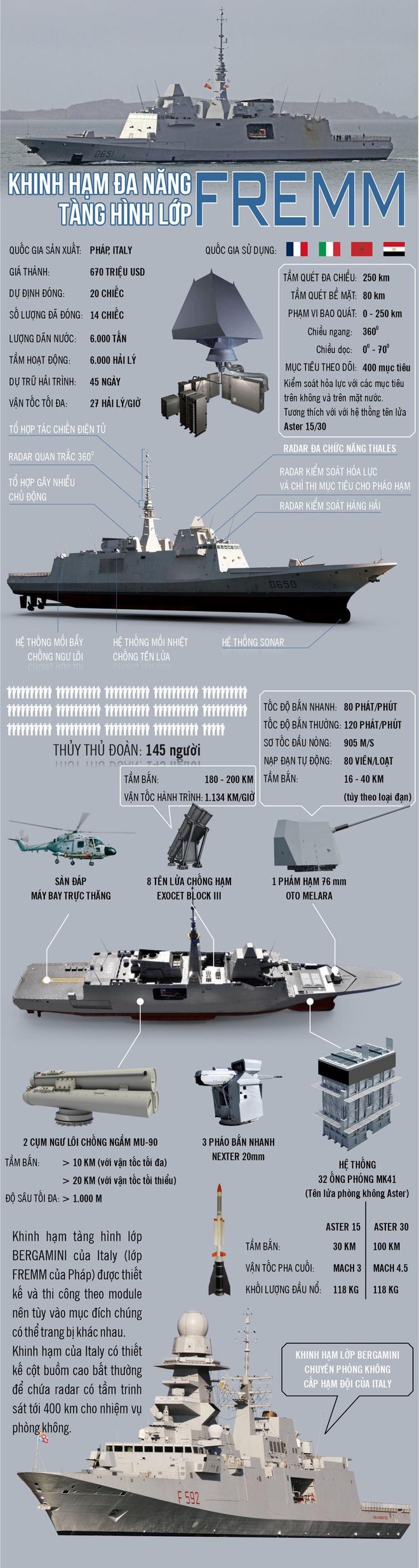 Infographic: Khinh hạm đa năng tàng hình lớp FREMM đến Mỹ cũng muốn có - Ảnh 1.