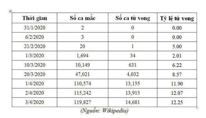 TS.BS Nguyễn Kiên Cường: Tại sao tỷ lệ tử vong do Covid-19 tại các quốc gia rất khác nhau? - Ảnh 3.