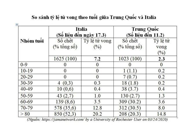TS.BS Nguyễn Kiên Cường: Tại sao tỷ lệ tử vong do Covid-19 tại các quốc gia rất khác nhau? - Ảnh 6.