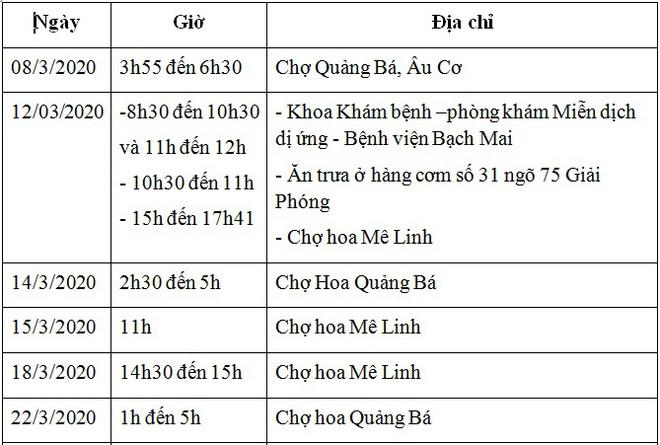 [TIN MỚI dịch COVID-19] Bộ Y tế phát thông báo khẩn về lịch trình di chuyển của bệnh nhân 243; Chủ tịch Hà Nội yêu cầu phong tỏa 14 ngày thôn Hạ Lôi - Ảnh 1.