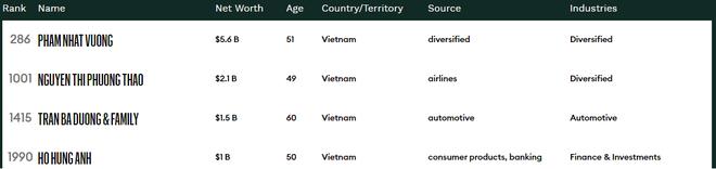 Chủ tịch Masan rời danh sách của Forbes, Việt Nam có 4 tỷ phú đô la - Ảnh 2.