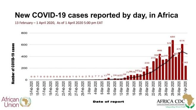 Châu Phi báo động giữa mùa Covid-19: 5 triệu dân chỉ có 3 máy thở, 11 triệu dân chỉ có 15 giường ICU - Ảnh 1.