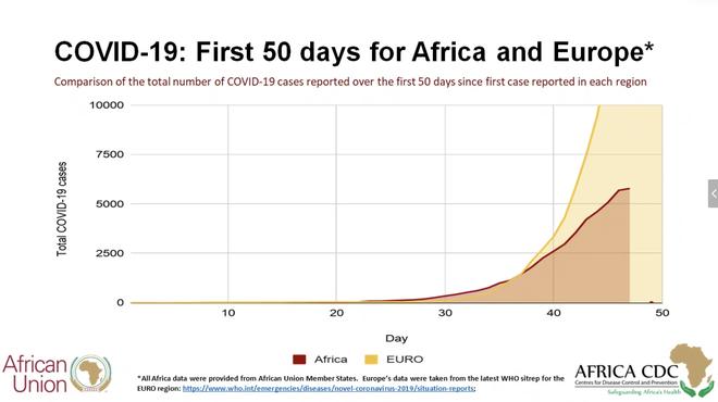 Châu Phi báo động giữa mùa Covid-19: 5 triệu dân chỉ có 3 máy thở, 11 triệu dân chỉ có 15 giường ICU - Ảnh 2.