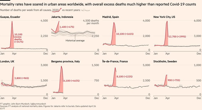 Covid-19: Thế giới có nơi báo cáo 245 người chết nhưng chỉ số tử vong quá mức tới 10200! - Ảnh 3.