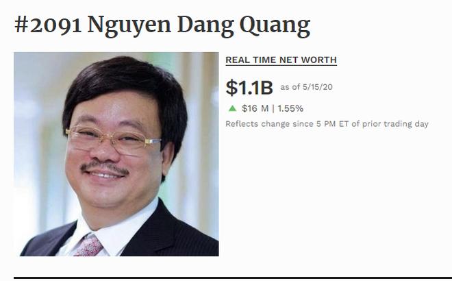 Ông Nguyễn Đăng Quang trở lại danh sách tỷ phú đôla