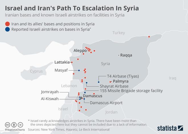 Tính đánh vào dạ dày đối phương ở Syria, hóa ra Israel đã vô tình nối giáo cho giặc? - Ảnh 2.