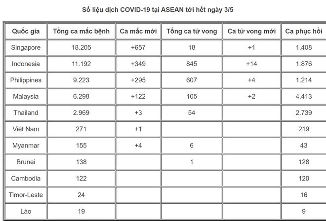 Tình hình COVID-19 tại ASEAN hết ngày 3/5: Toàn khối 48.616 người mắc bệnh, các nước từng bước nới lỏng biện pháp phòng dịch - Ảnh 4.