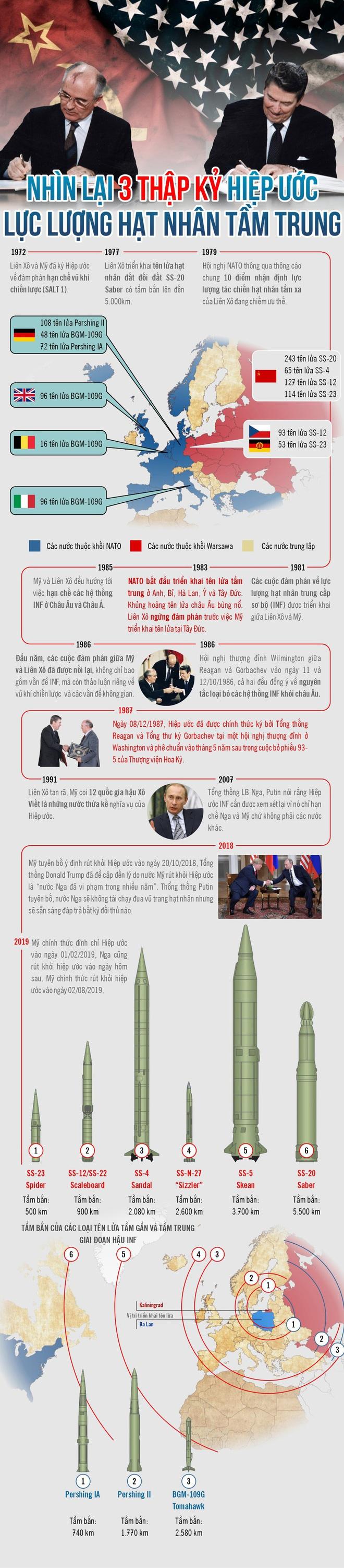 Infographic: Nhìn lại 3 thập kỷ Hiệp ước Lực lượng hạt nhân tầm trung - ảnh 1