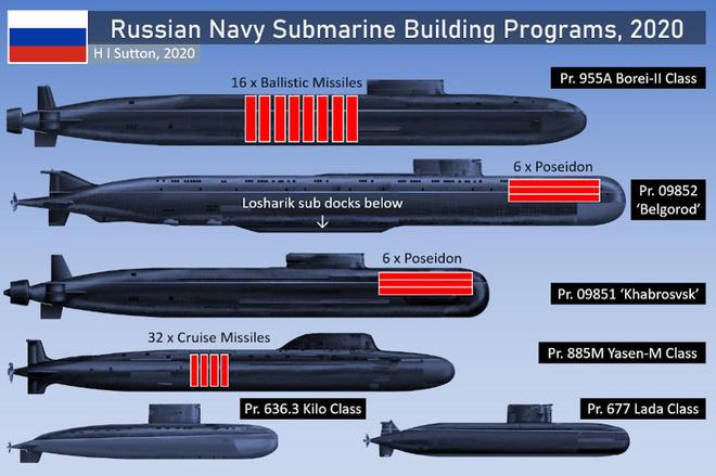 Chỉ có thể là Nga: Cùng lúc đóng mới 6 lớp tàu ngầm khuynh đảo đại dương trong tương lai - Ảnh 1.
