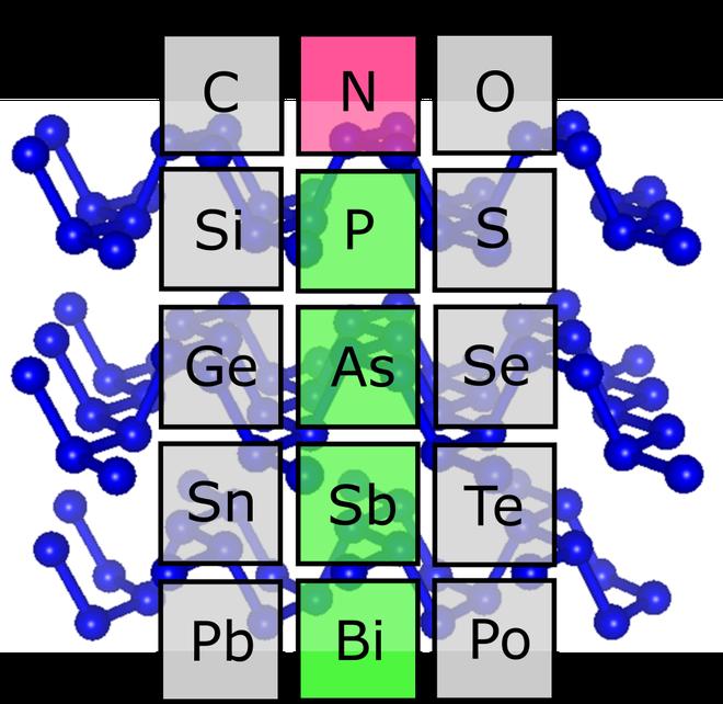 Đột phá: Giới khoa học vừa tạo ra Nitơ đen giúp giải câu đố hóc búa của hóa học - Ảnh 1.