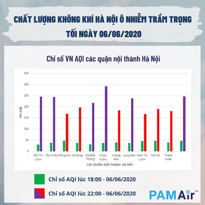Vì sao Hà Nội 5 ngày liên tiếp cảnh báo ô nhiễm ở mức cao vào buổi tối? - Ảnh 1.